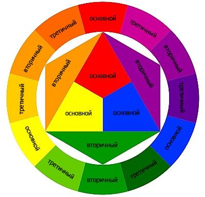 Таблица названий и кодов цвета